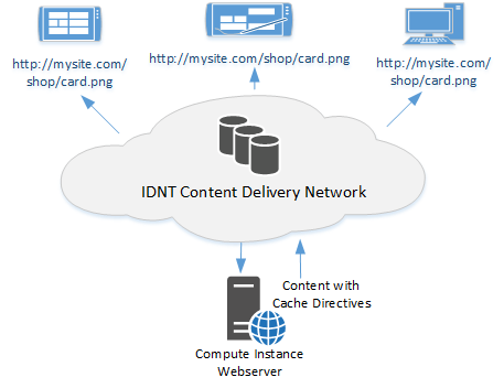 Content Delivery Optimization