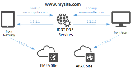 DNS Routing