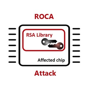 The ROCA Attack delivers private RSA keys from the TPM to